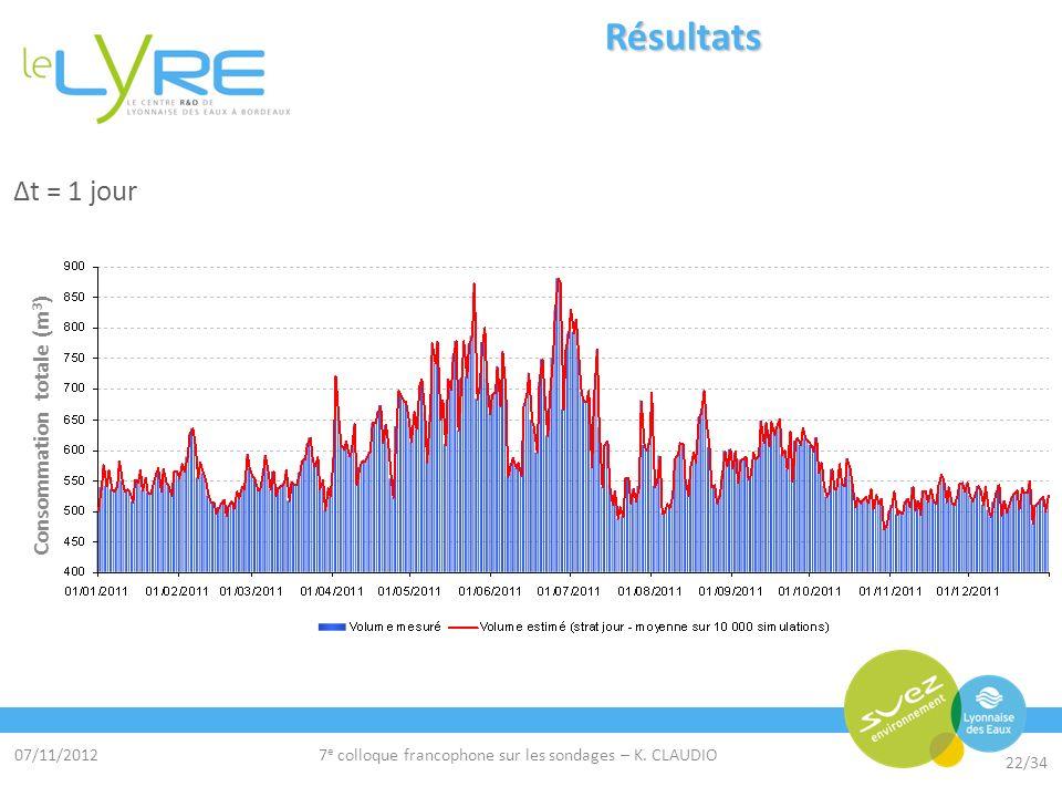 07/11/2012 22/34 7 e colloque francophone sur les sondages – K. CLAUDIO Résultats Δt = 1 jour Consommation totale (m 3 )