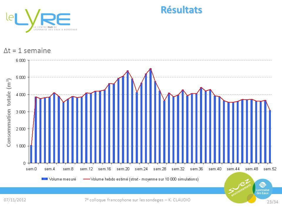 07/11/2012 23/34 7 e colloque francophone sur les sondages – K. CLAUDIO Résultats Δt = 1 semaine Consommation totale (m 3 )