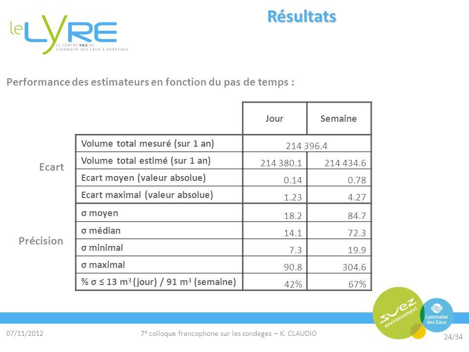 07/11/2012 24/34 7 e colloque francophone sur les sondages – K. CLAUDIO Résultats JourSemaine Volume total mesuré (sur 1 an) 214 396.4 Volume total es