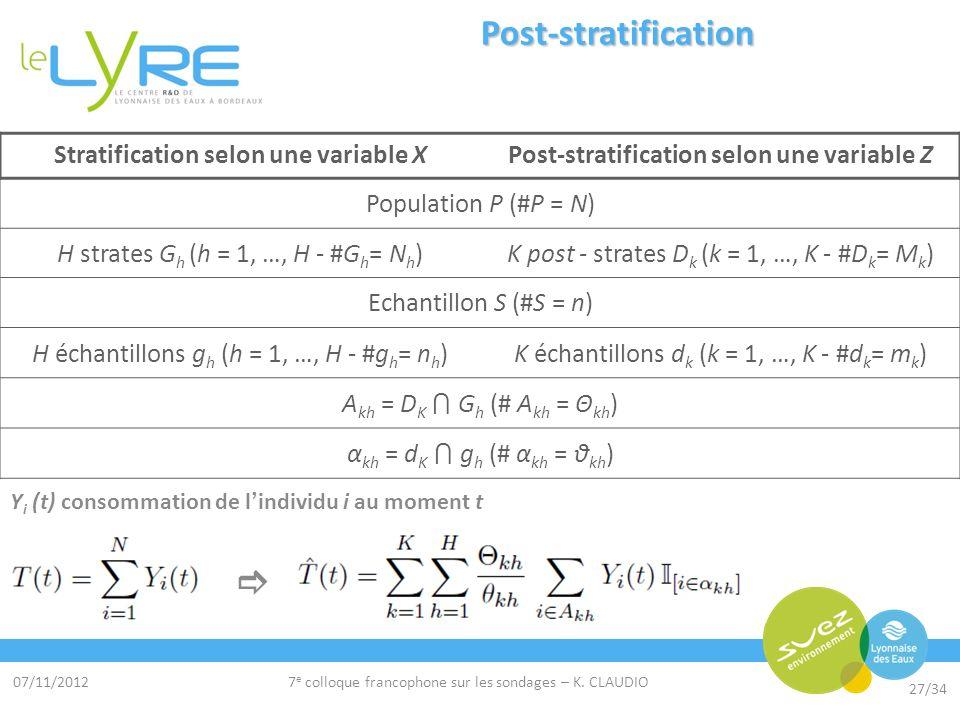 07/11/2012 27/34 7 e colloque francophone sur les sondages – K. CLAUDIO Post-stratification Stratification selon une variable XPost-stratification sel
