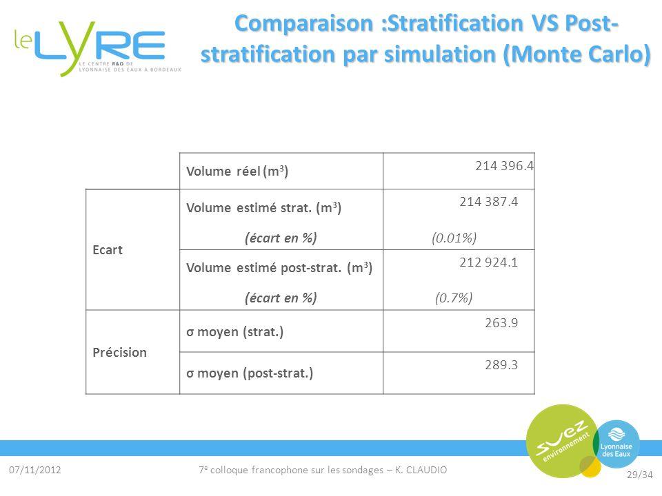 07/11/2012 29/34 7 e colloque francophone sur les sondages – K. CLAUDIO Comparaison :Stratification VS Post- stratification par simulation (Monte Carl