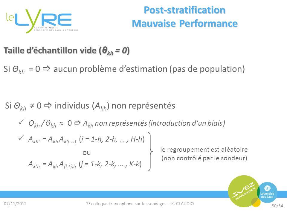 07/11/2012 30/34 7 e colloque francophone sur les sondages – K. CLAUDIO Post-stratification Mauvaise Performance Taille déchantillon vide ( θ kh = 0)