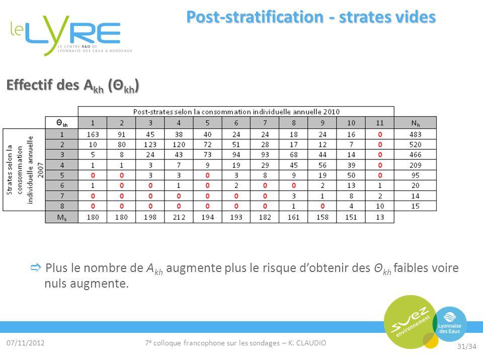 07/11/2012 31/34 7 e colloque francophone sur les sondages – K. CLAUDIO Post-stratification - strates vides Effectif des A kh (Θ kh ) Plus le nombre d