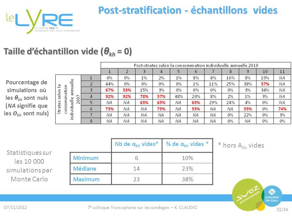 07/11/2012 32/34 7 e colloque francophone sur les sondages – K. CLAUDIO Post-stratification - échantillons vides Taille déchantillon vide ( θ kh = 0)