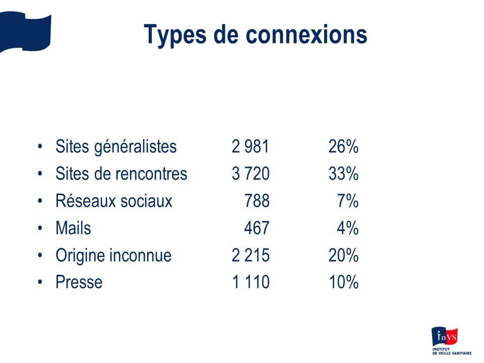 Types de connexions Sites généralistes Sites de rencontres Réseaux sociaux Mails Origine inconnue Presse 2 98126% 3 720 33% 788 7% 467 4% 2 21520% 1 1