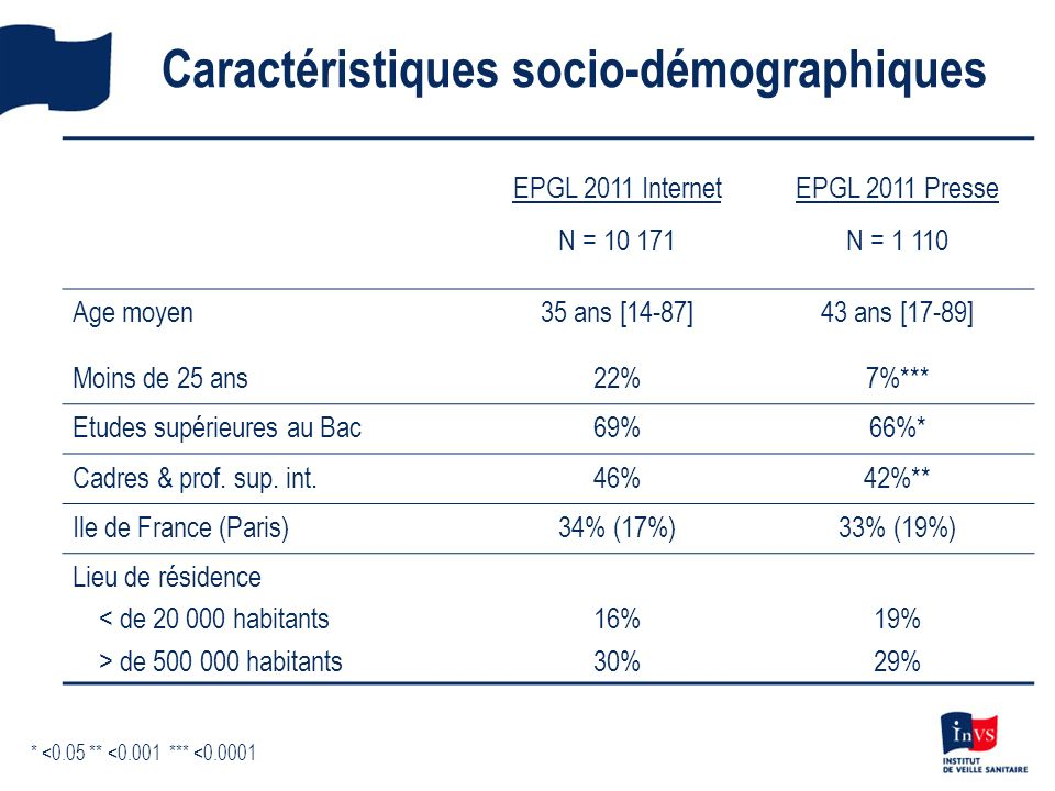 Caractéristiques socio-démographiques EPGL 2011 Internet N = 10 171 EPGL 2011 Presse N = 1 110 Age moyen Moins de 25 ans 35 ans [14-87] 22% 43 ans [17