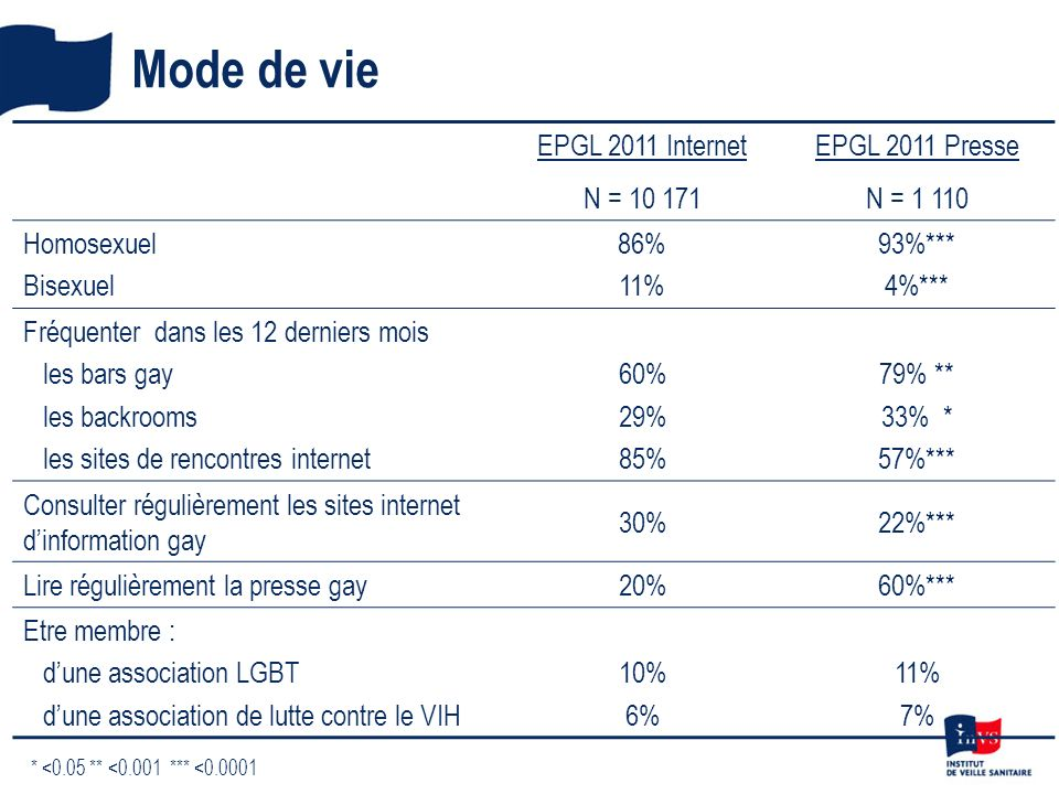 Mode de vie EPGL 2011 Internet N = 10 171 EPGL 2011 Presse N = 1 110 Homosexuel Bisexuel 86% 11% 93%*** 4%*** Fréquenter dans les 12 derniers mois les