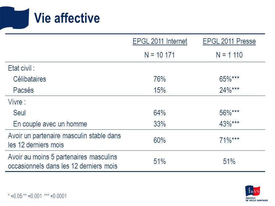 Vie affective EPGL 2011 Internet N = 10 171 EPGL 2011 Presse N = 1 110 Etat civil : Célibataires Pacsés 76% 15% 65%*** 24%*** Vivre : Seul En couple a