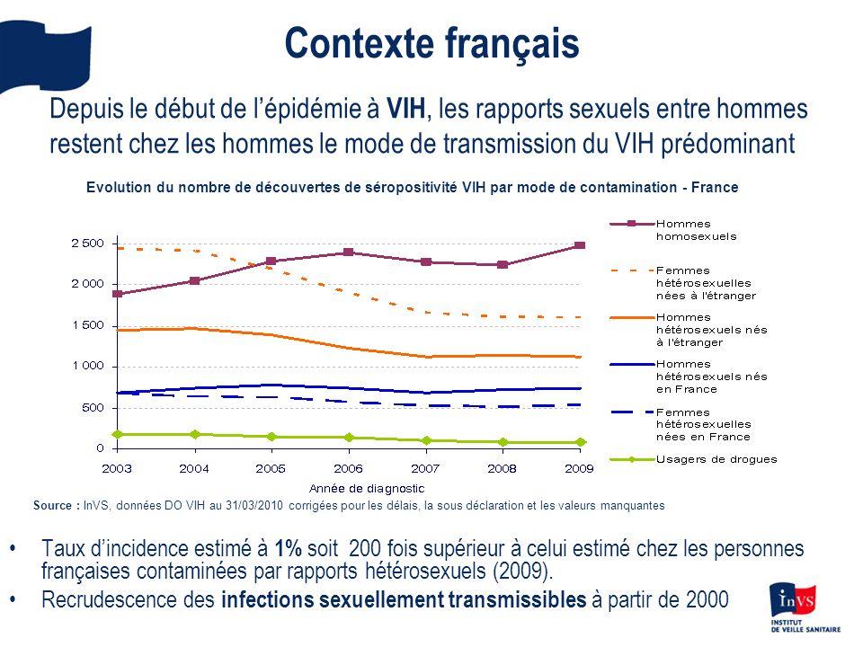 Contexte français Taux dincidence estimé à 1% soit 200 fois supérieur à celui estimé chez les personnes françaises contaminées par rapports hétérosexu