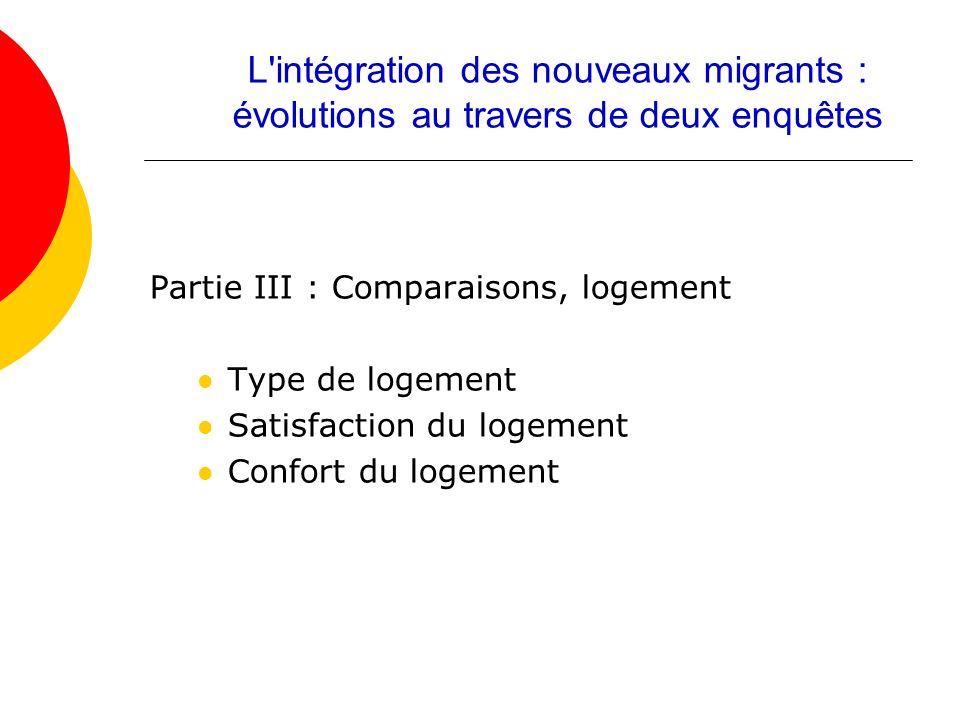 Partie III : Comparaisons, logement Type de logement Satisfaction du logement Confort du logement L'intégration des nouveaux migrants : évolutions au