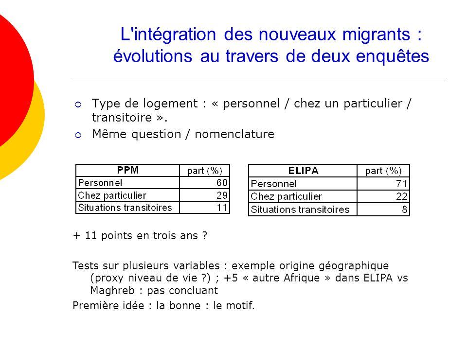 Type de logement : « personnel / chez un particulier / transitoire ». Même question / nomenclature L'intégration des nouveaux migrants : évolutions au