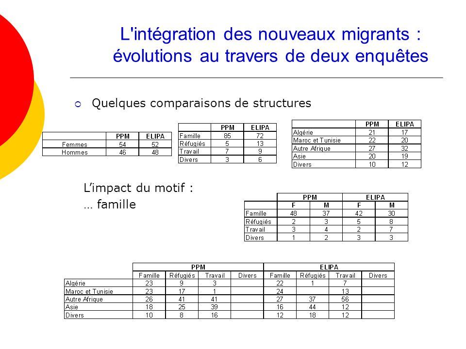 Quelques comparaisons de structures L'intégration des nouveaux migrants : évolutions au travers de deux enquêtes Limpact du motif : … famille