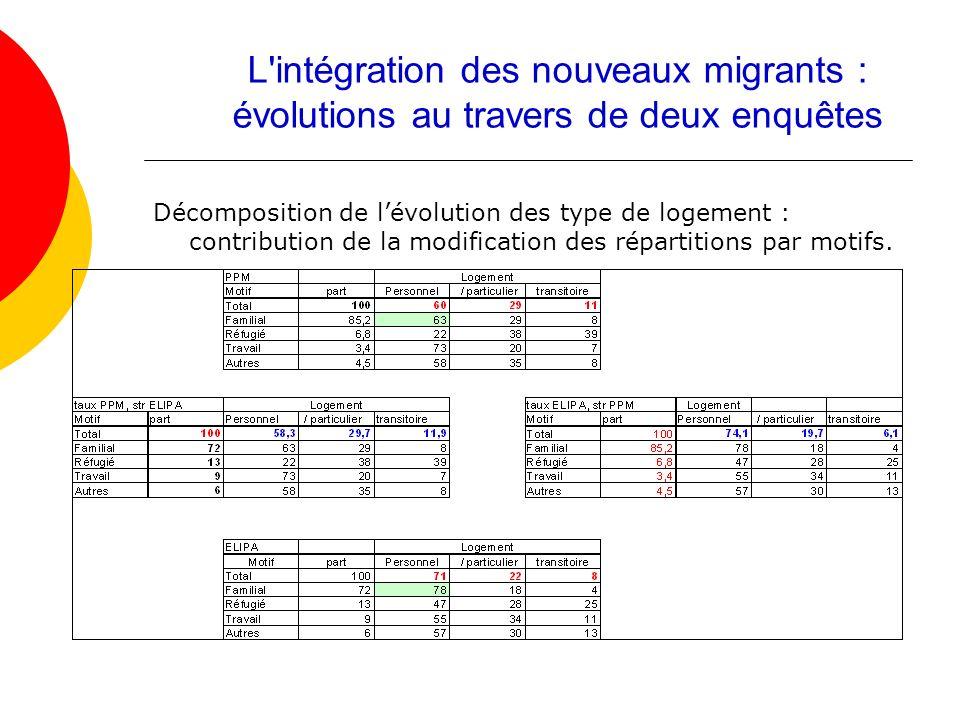 Décomposition de lévolution des type de logement : contribution de la modification des répartitions par motifs. L'intégration des nouveaux migrants :