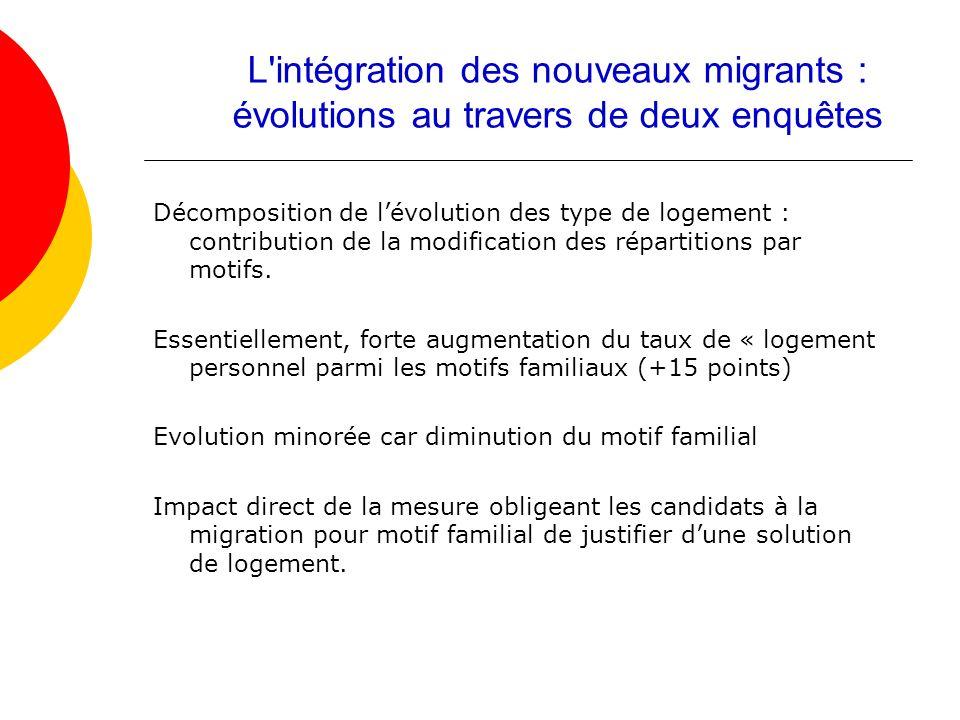Décomposition de lévolution des type de logement : contribution de la modification des répartitions par motifs. Essentiellement, forte augmentation du
