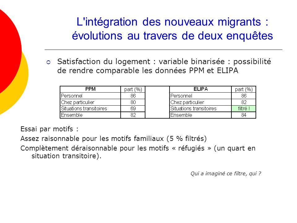 Satisfaction du logement : variable binarisée : possibilité de rendre comparable les données PPM et ELIPA L'intégration des nouveaux migrants : évolut