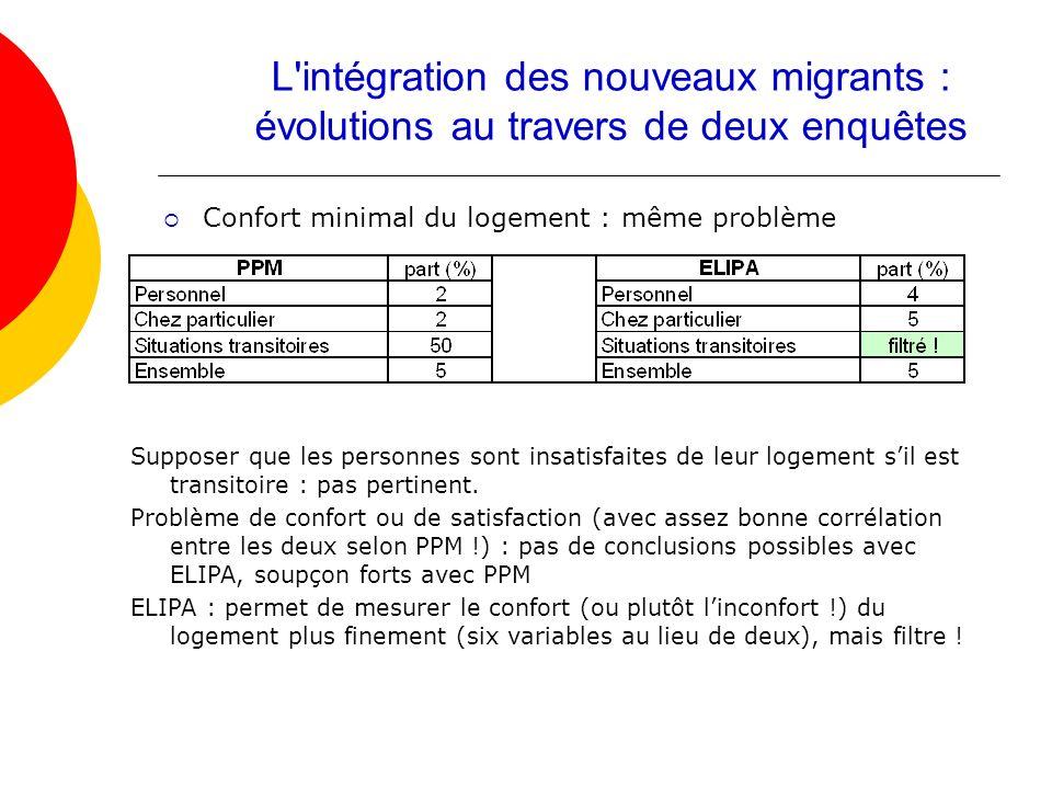 Confort minimal du logement : même problème L'intégration des nouveaux migrants : évolutions au travers de deux enquêtes Supposer que les personnes so