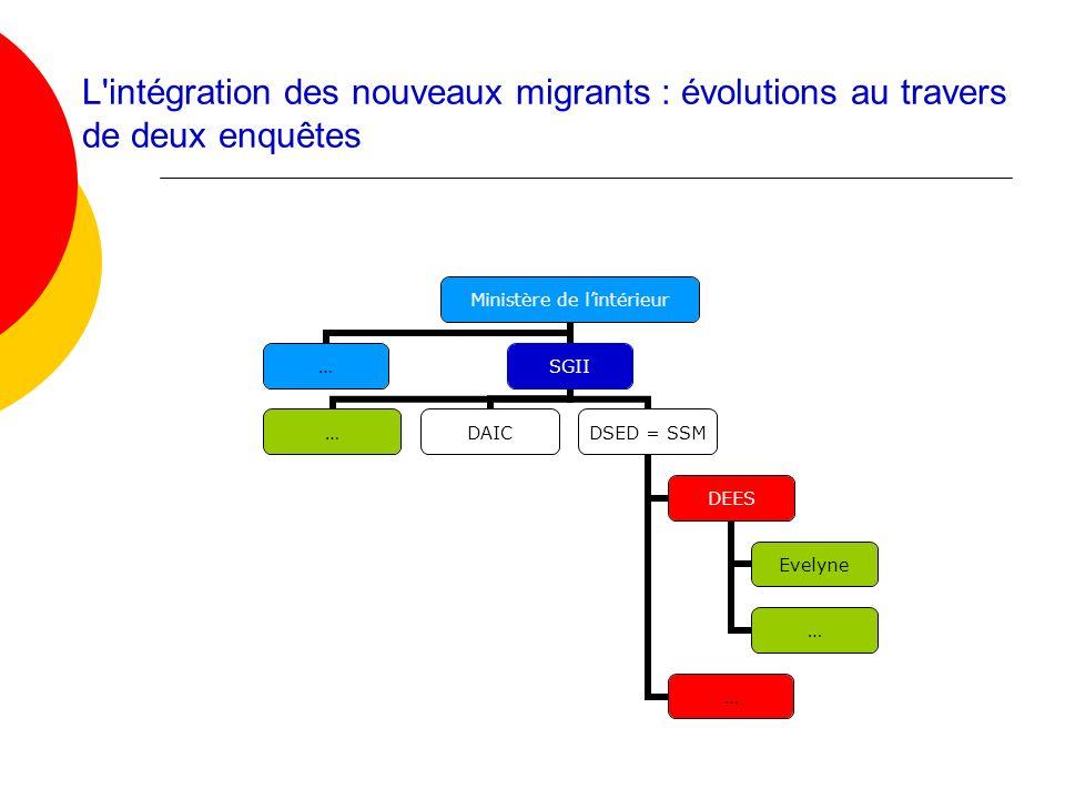 L'intégration des nouveaux migrants : évolutions au travers de deux enquêtes Ministère de lintérieur …SGII …DAIC DSED = SSM DEES Evelyne … …