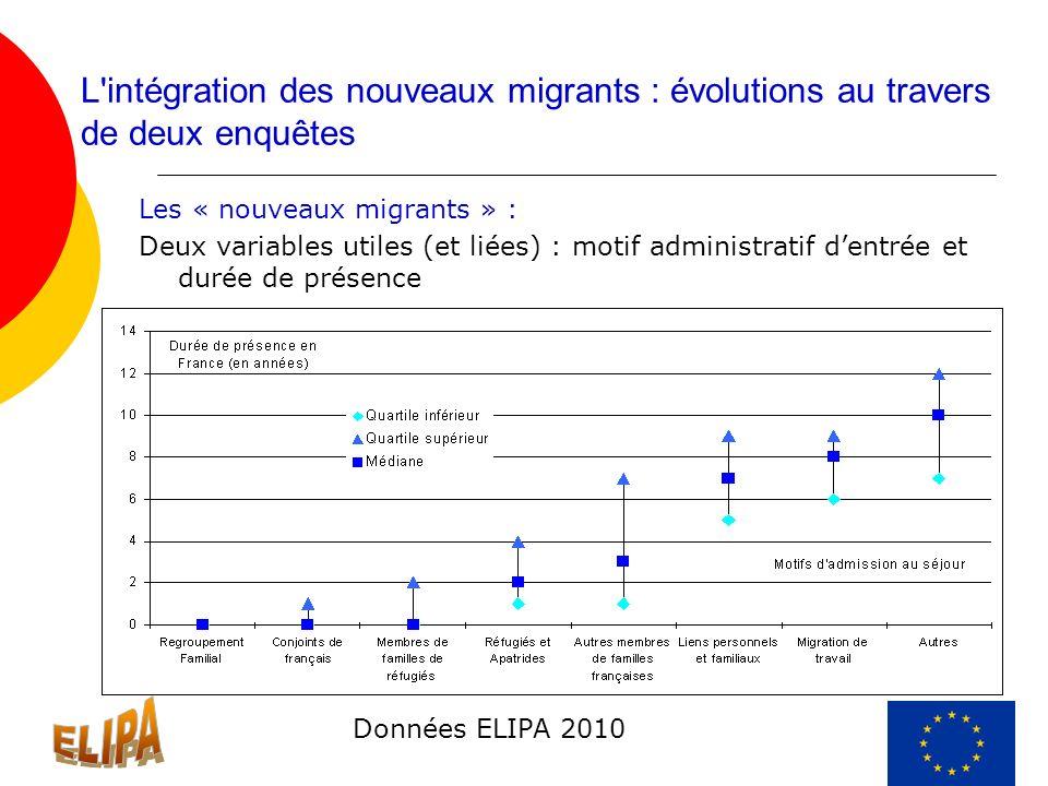 L'intégration des nouveaux migrants : évolutions au travers de deux enquêtes Les « nouveaux migrants » : Deux variables utiles (et liées) : motif admi