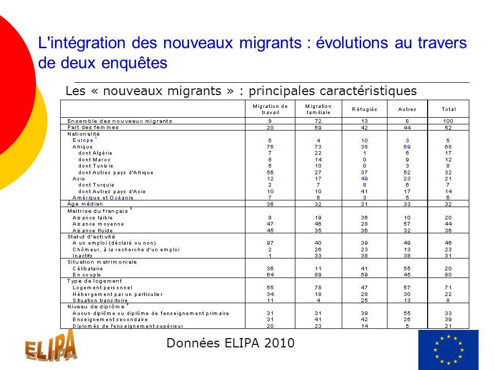 L'intégration des nouveaux migrants : évolutions au travers de deux enquêtes Les « nouveaux migrants » : principales caractéristiques Données ELIPA 20