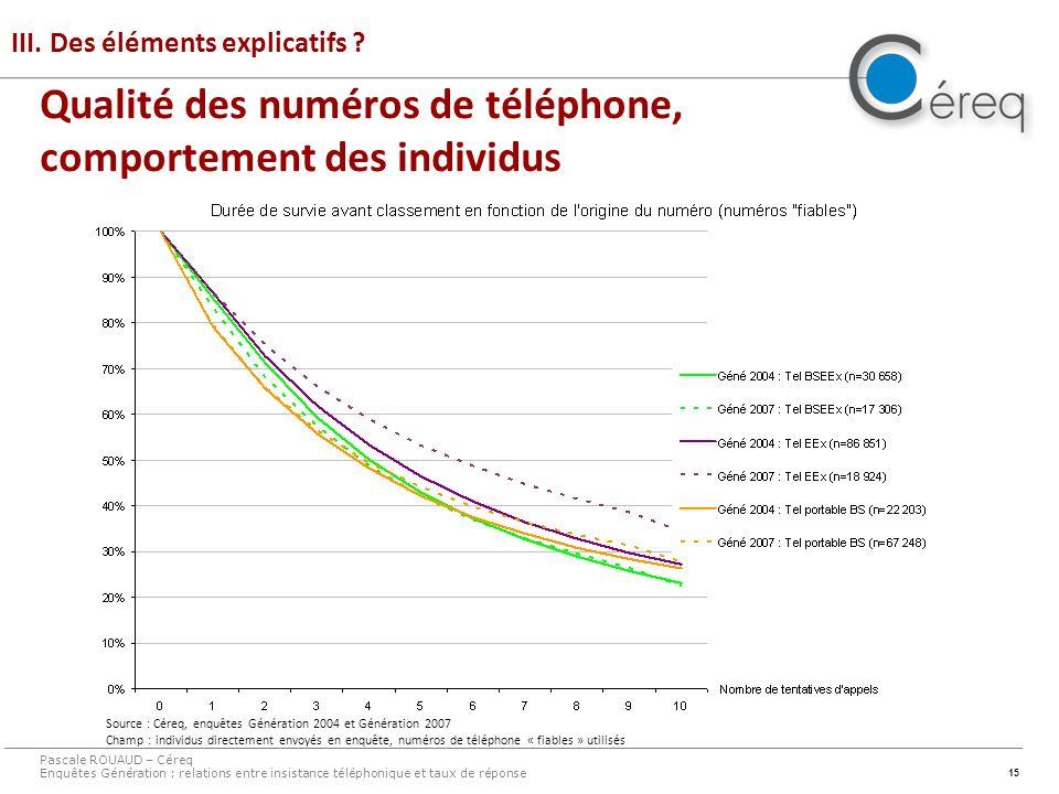 15 III. Des éléments explicatifs ? Pascale ROUAUD – Céreq Enquêtes Génération : relations entre insistance téléphonique et taux de réponse Source : Cé