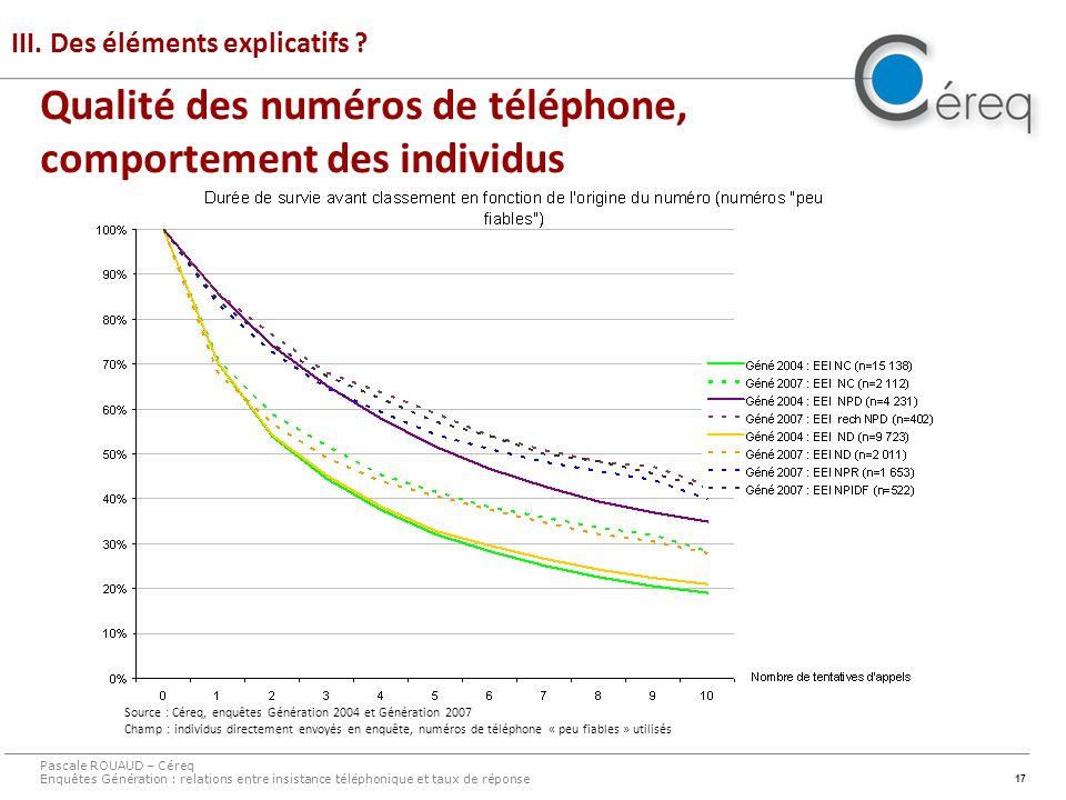 17 III. Des éléments explicatifs ? Pascale ROUAUD – Céreq Enquêtes Génération : relations entre insistance téléphonique et taux de réponse Source : Cé