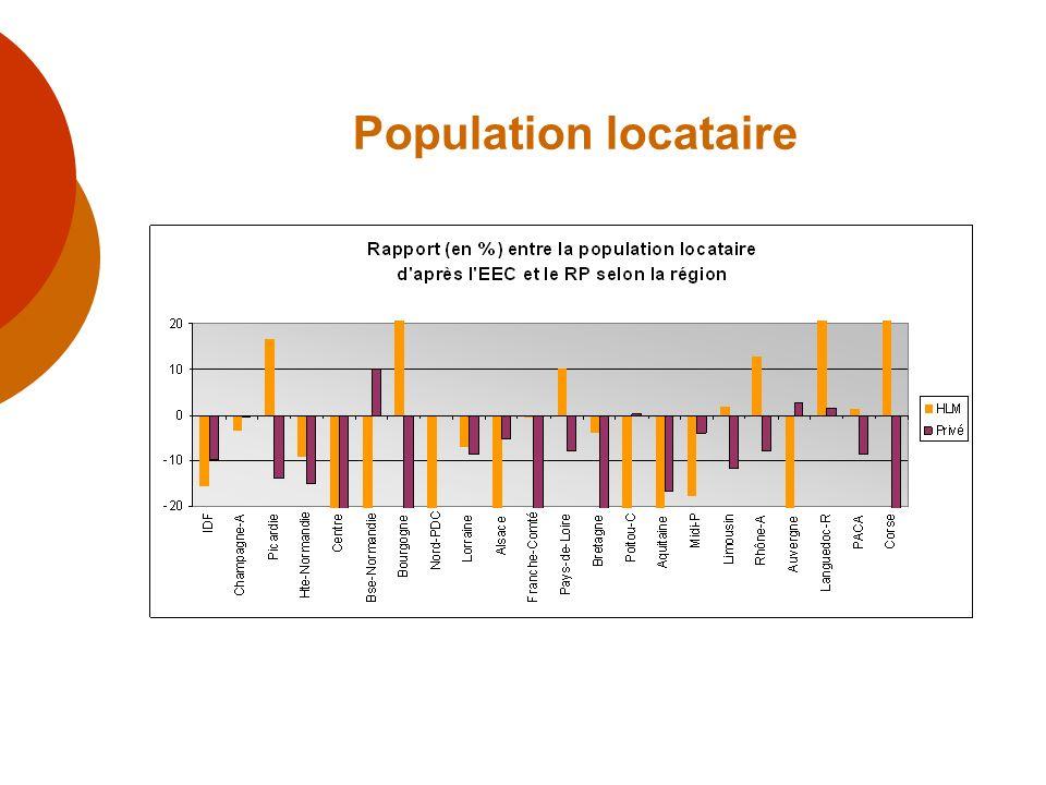 Population locataire