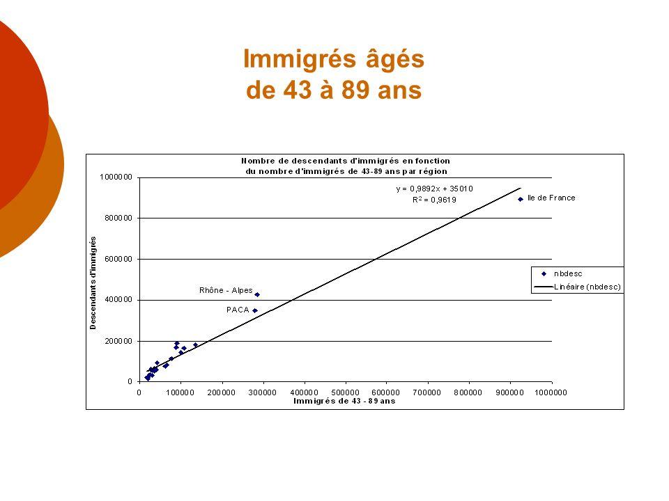 Immigrés âgés de 43 à 89 ans