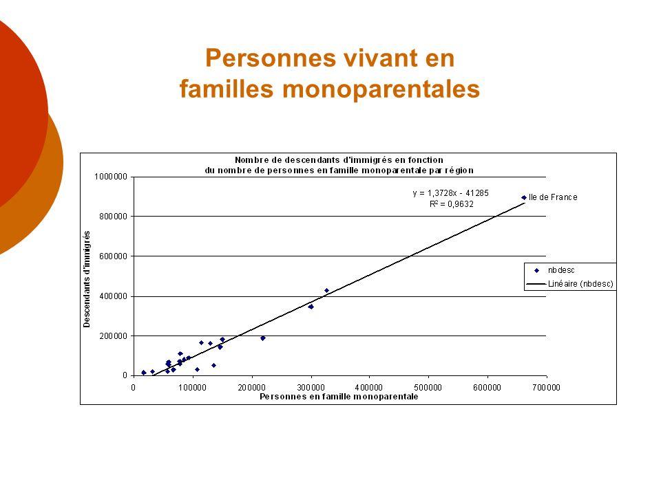 Personnes vivant en familles monoparentales
