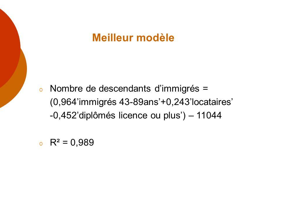 Meilleur modèle o Nombre de descendants dimmigrés = (0,964immigrés 43-89ans+0,243locataires -0,452diplômés licence ou plus) – 11044 o R² = 0,989