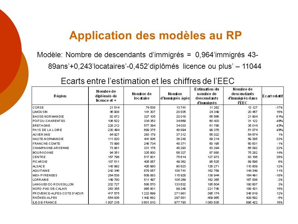 Application des modèles au RP Modèle: Nombre de descendants dimmigrés = 0,964immigrés 43- 89ans+0,243locataires-0,452diplômés licence ou plus – 11044