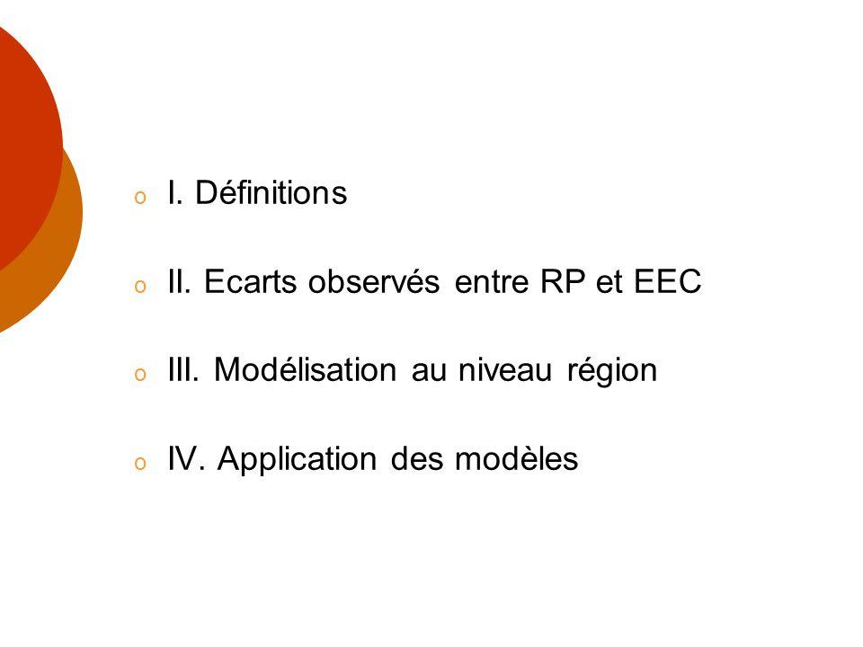 o I. Définitions o II. Ecarts observés entre RP et EEC o III. Modélisation au niveau région o IV. Application des modèles