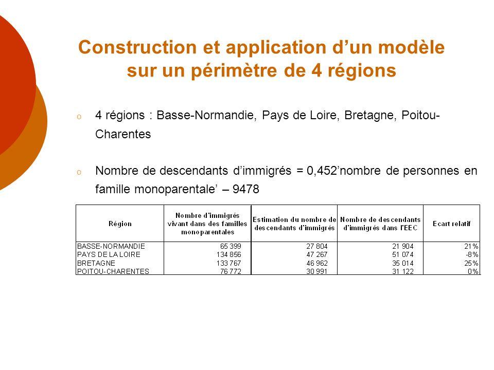 Construction et application dun modèle sur un périmètre de 4 régions o 4 régions : Basse-Normandie, Pays de Loire, Bretagne, Poitou- Charentes o Nombr