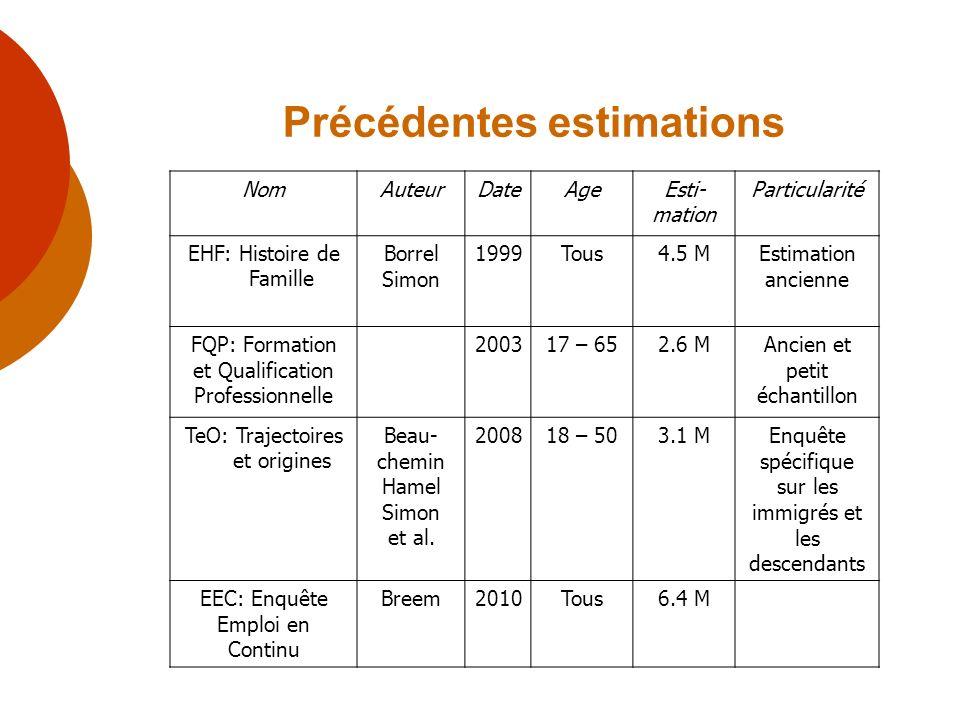 Précédentes estimations NomAuteurDateAgeEsti- mation Particularité EHF: Histoire de Famille Borrel Simon 1999Tous4.5 MEstimation ancienne FQP: Formati