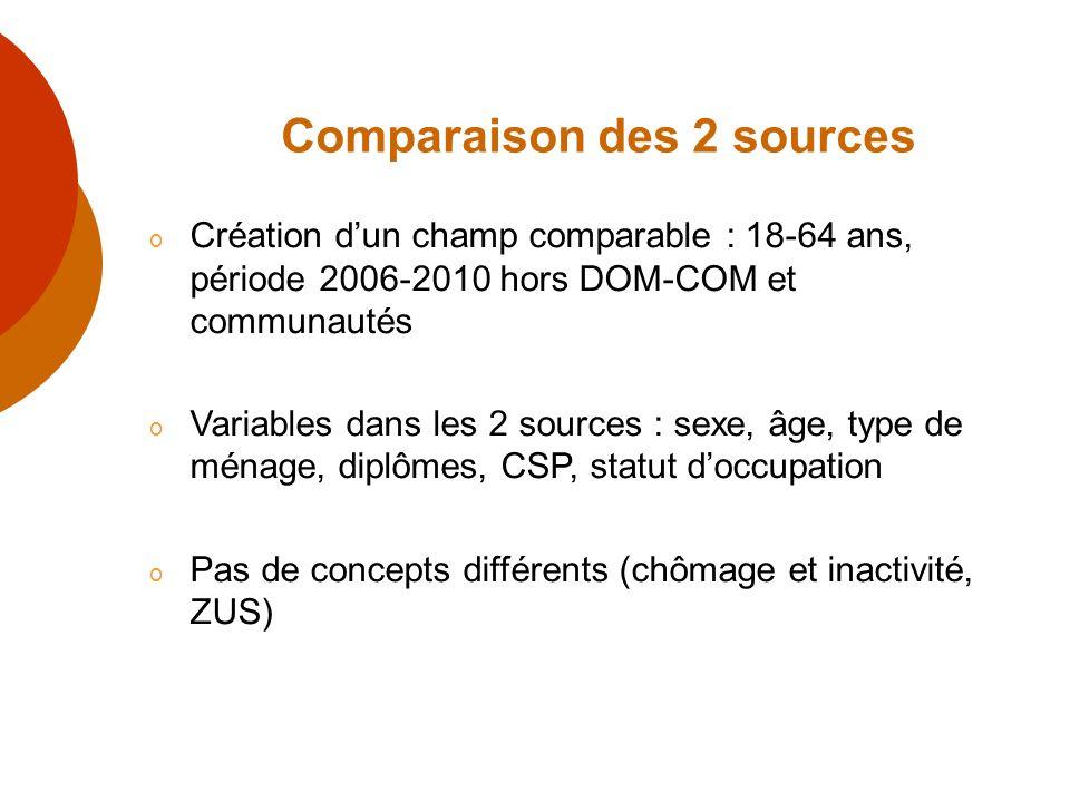 Comparaison des 2 sources o Création dun champ comparable : 18-64 ans, période 2006-2010 hors DOM-COM et communautés o Variables dans les 2 sources :