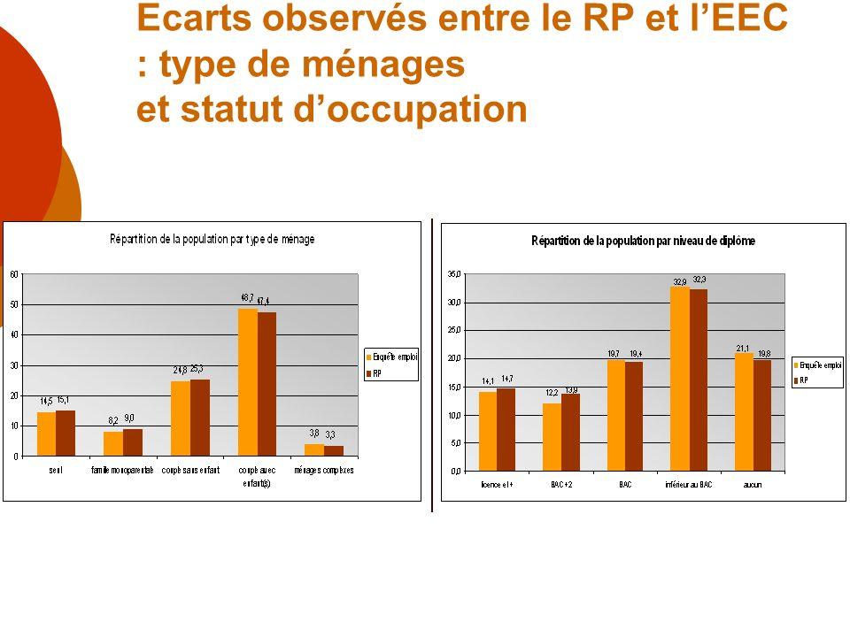 Ecarts observés entre le RP et lEEC : type de ménages et statut doccupation