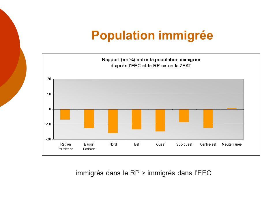 Construction et application dun modèle sur un périmètre de 4 régions o 4 régions : Basse-Normandie, Pays de Loire, Bretagne, Poitou- Charentes o Nombre de descendants dimmigrés = 0,452nombre de personnes en famille monoparentale – 9478