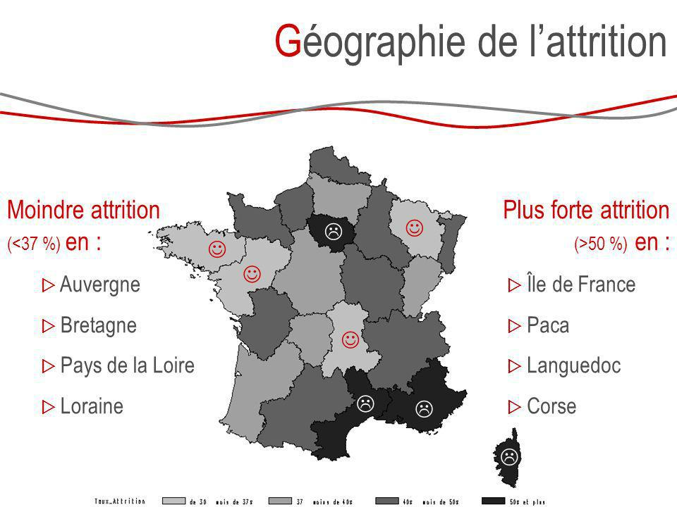 Géographie de lattrition Plus forte attrition (>50 %) en : Île de France Paca Languedoc Corse Moindre attrition (<37 %) en : Auvergne Bretagne Pays de