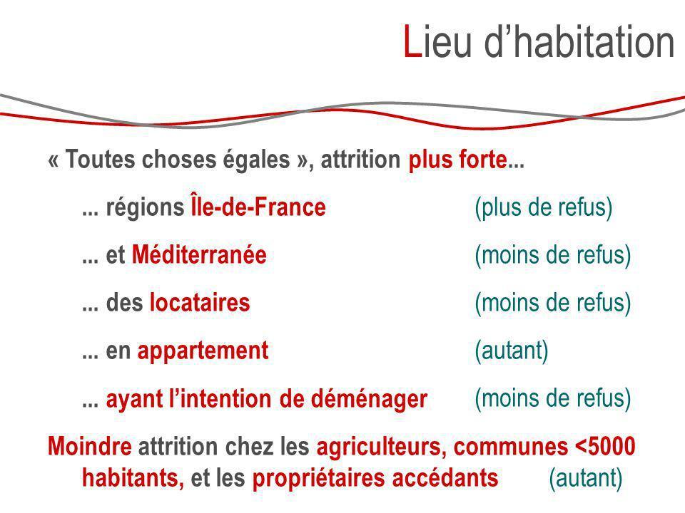 « Toutes choses égales », attrition plus forte...... régions Île-de-France... et Méditerranée... des locataires... en appartement... ayant lintention