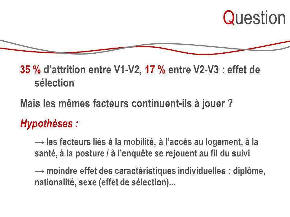 35 % dattrition entre V1-V2, 17 % entre V2-V3 : effet de sélection Mais les mêmes facteurs continuent-ils à jouer ? Hypothèses : les facteurs liés à l