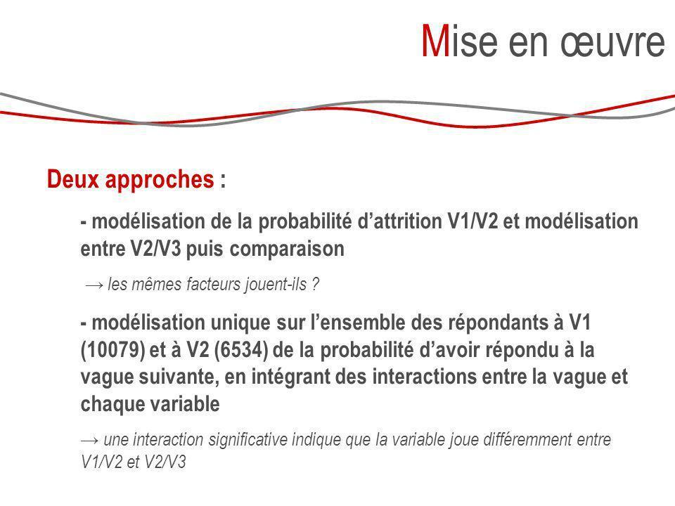 Deux approches : - modélisation de la probabilité dattrition V1/V2 et modélisation entre V2/V3 puis comparaison les mêmes facteurs jouent-ils ? - modé