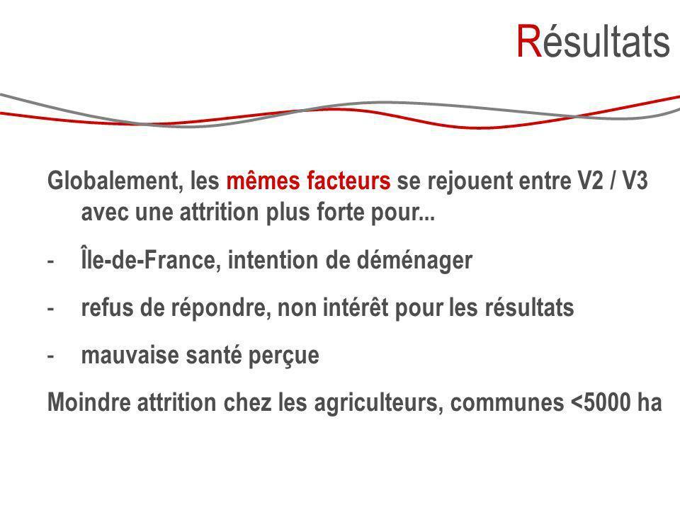 Globalement, les mêmes facteurs se rejouent entre V2 / V3 avec une attrition plus forte pour... - Île-de-France, intention de déménager - refus de rép