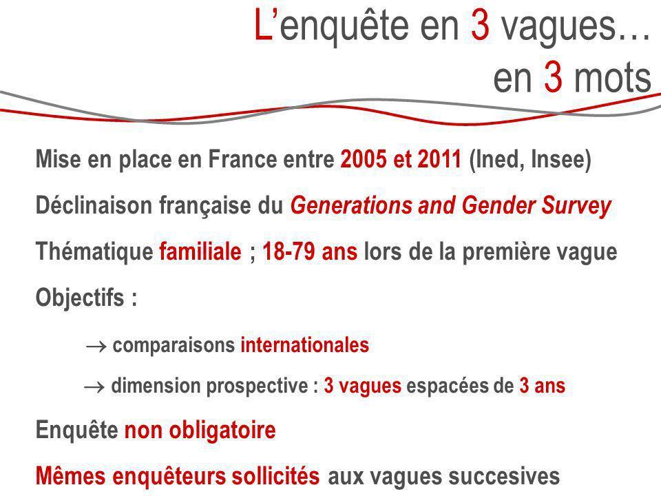 Mise en place en France entre 2005 et 2011 (Ined, Insee) Déclinaison française du Generations and Gender Survey Thématique familiale ; 18-79 ans lors