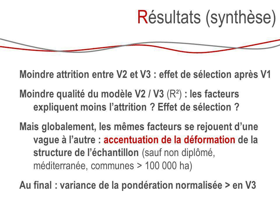 Moindre attrition entre V2 et V3 : effet de sélection après V1 Moindre qualité du modèle V2 / V3 (R²) : les facteurs expliquent moins lattrition ? Eff