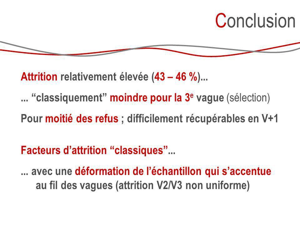 Conclusion Attrition relativement élevée (43 – 46 %)...... classiquement moindre pour la 3 e vague (sélection) Pour moitié des refus ; difficilement r