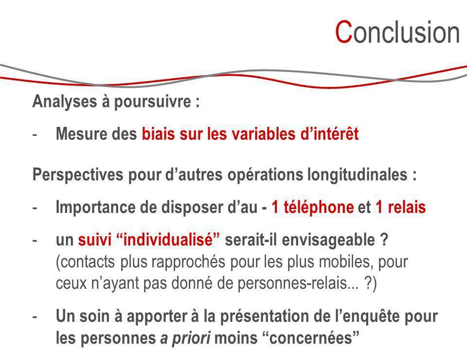 Conclusion Perspectives pour dautres opérations longitudinales : - Importance de disposer dau - 1 téléphone et 1 relais - un suivi individualisé serai
