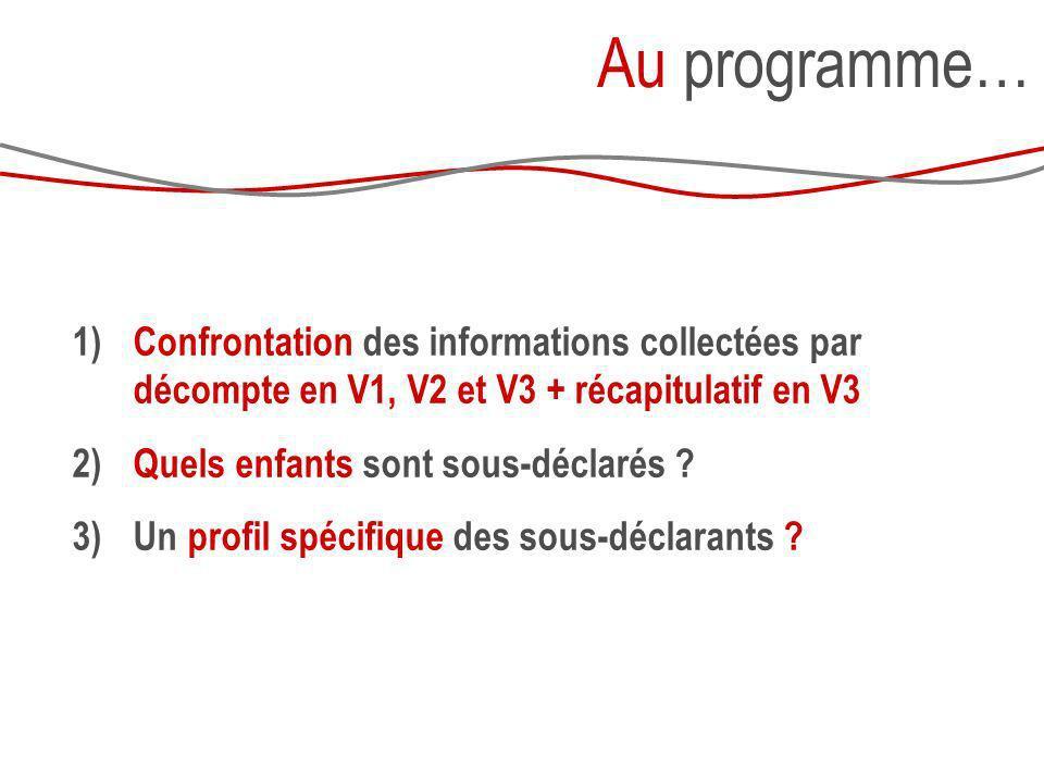Au programme… 1) Confrontation des informations collectées par décompte en V1, V2 et V3 + récapitulatif en V3 2) Quels enfants sont sous-déclarés ? 3)