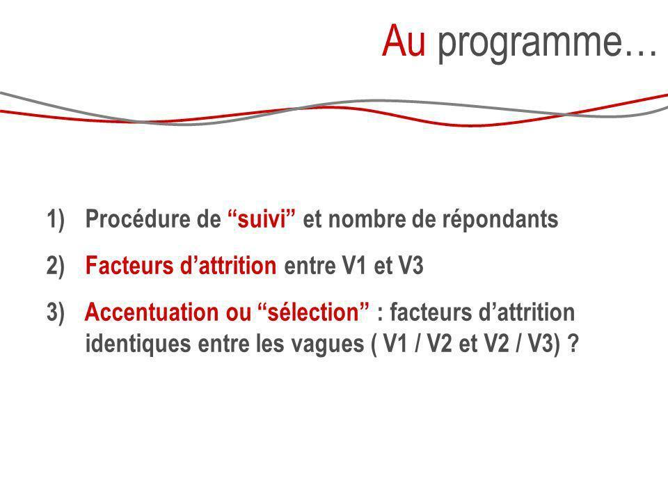 Au programme… 1) Procédure de suivi et nombre de répondants 2) Facteurs dattrition entre V1 et V3 3) Accentuation ou sélection : facteurs dattrition i
