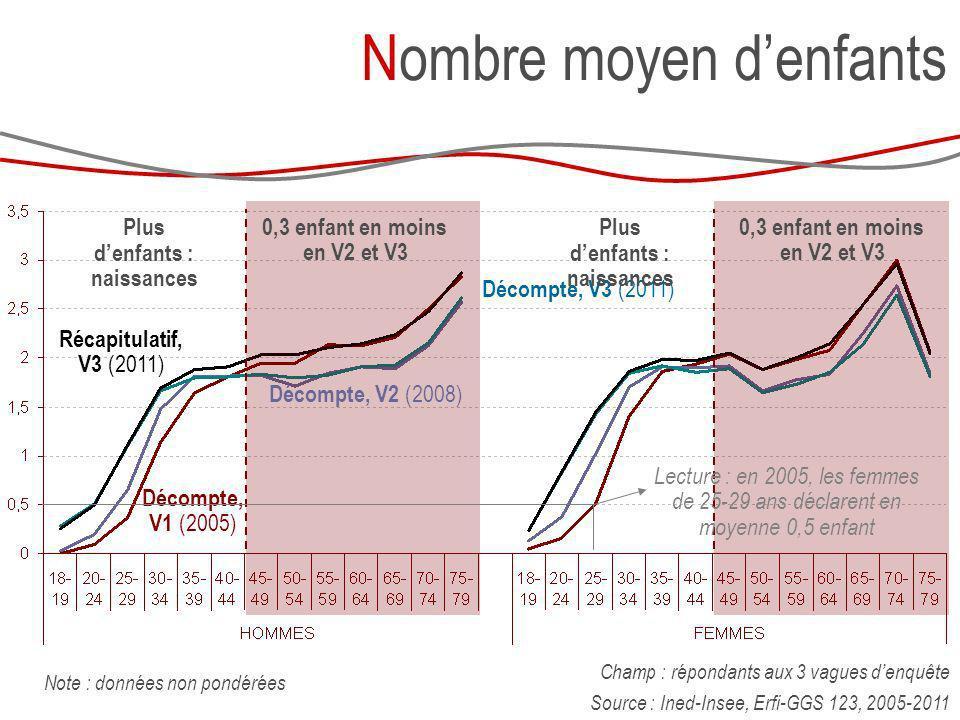 Décompte, V3 (2011) Nombre moyen denfants Champ : répondants aux 3 vagues denquête Source : Ined-Insee, Erfi-GGS 123, 2005-2011 Décompte, V1 (2005) Dé