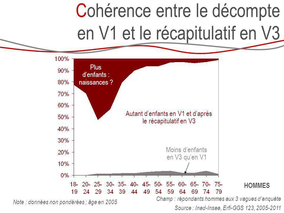 Champ : répondants hommes aux 3 vagues denquête Source : Ined-Insee, Erfi-GGS 123, 2005-2011 Note : données non pondérées ; âge en 2005 Cohérence entr