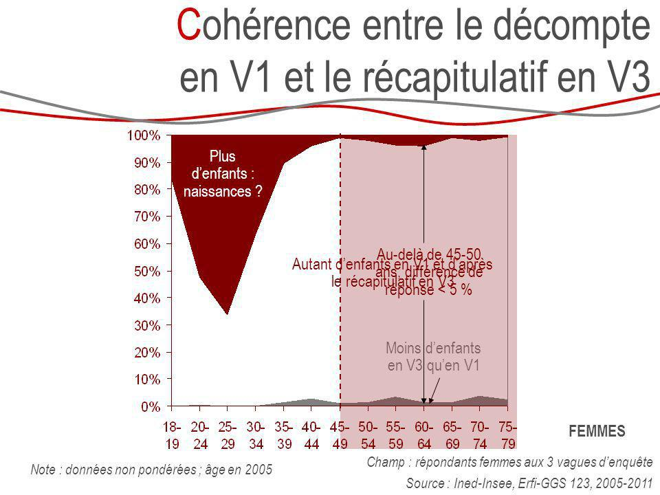 Cohérence entre le décompte en V1 et le récapitulatif en V3 Champ : répondants femmes aux 3 vagues denquête Source : Ined-Insee, Erfi-GGS 123, 2005-20